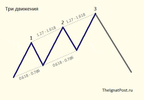 Гармоничные паттерны. Три движения