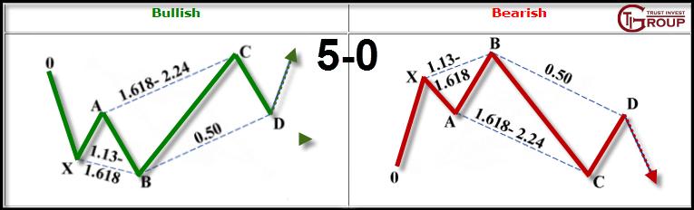 Гармоничные паттерны. 5-0