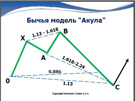 Бычья модель Акула