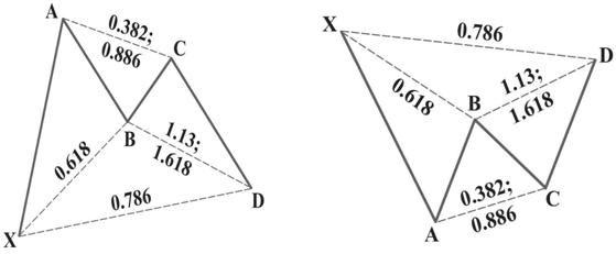 Модель Gartley