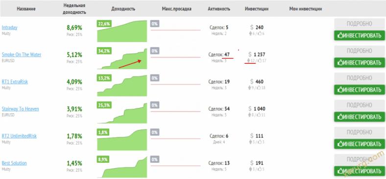 Смотрим рейтинг. Market Mirror Copy
