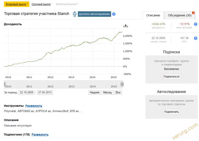 Chain FX от Финам - биржа форекс стратегий для инвестора