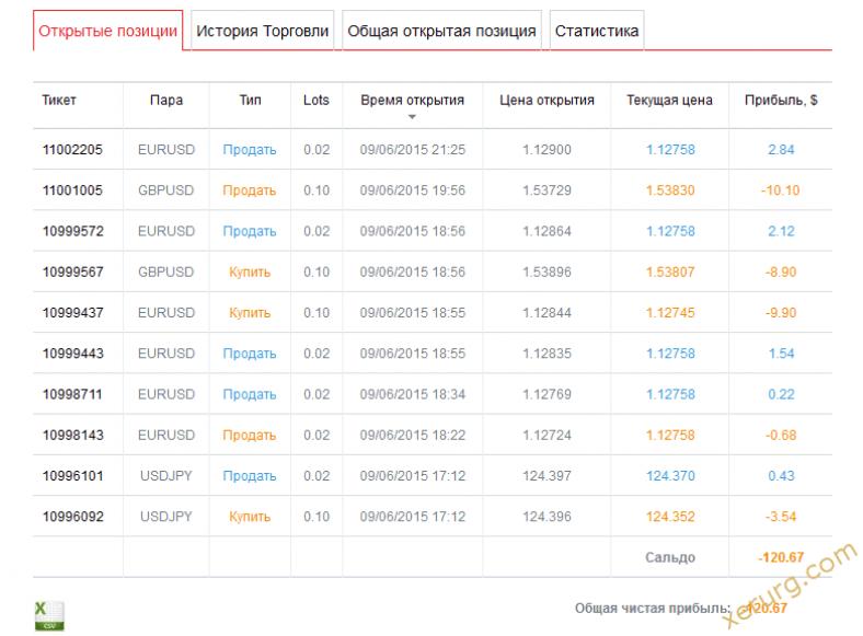 Статистика торгов в FxPRO SuperTrader