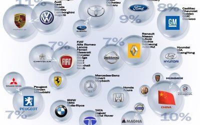 Какие марки автомобилей кому принадлежат