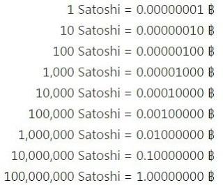 Сколько Satoshi в одном Биткоине