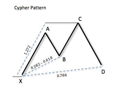 паттерн Cypher (Сайпер паттерн)