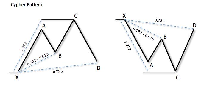 Cypher Pattern (Паттерн Кефир, паттерн Сайпер)