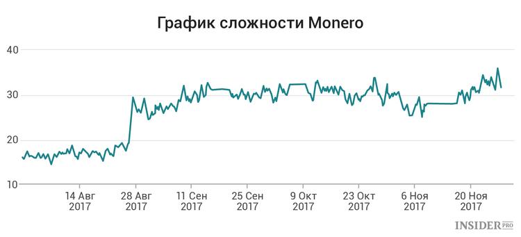 График сложности Monero