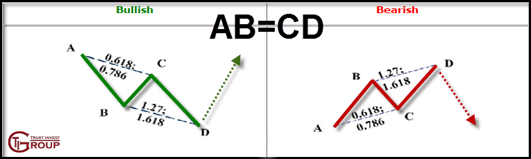 AB=CD. Паттерны Гартли