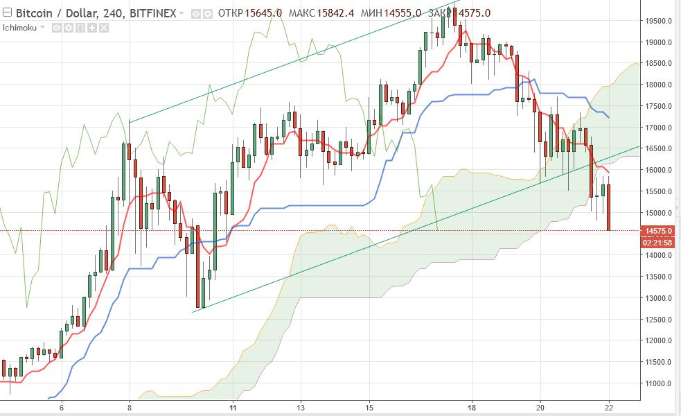 Bitcoin прогноз и аналитика BTC/USD на 22 декабря 2017