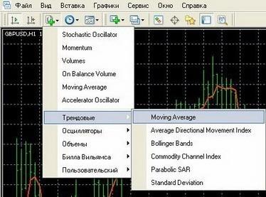 Скользящие средние (Moving Average)