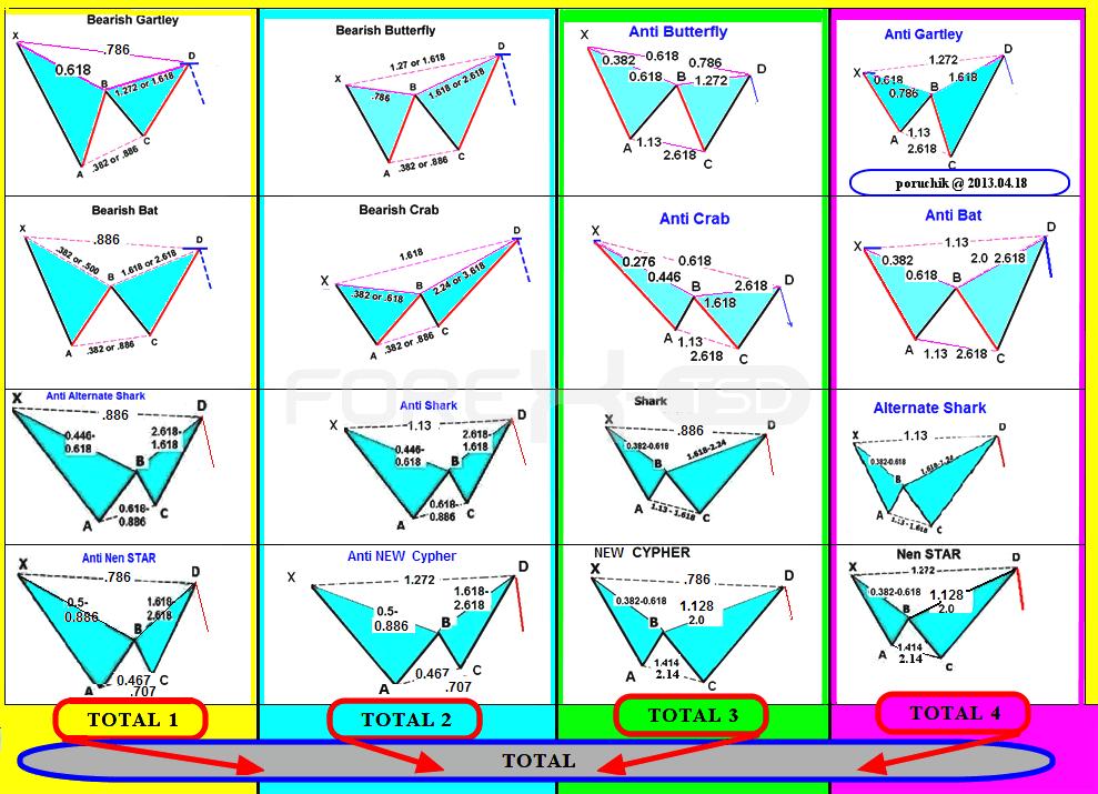 Модель бабочка на форексе 10 пунктов прибыли на форекс gbook php