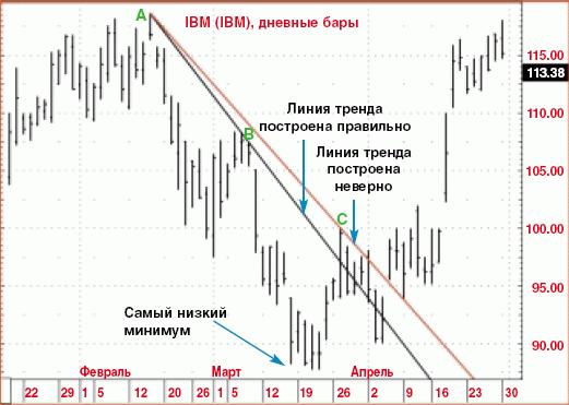 Линия тренда. 1-2-3 Виктора Сперандео