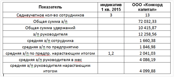 Concorde Capital Игорь Мазепа