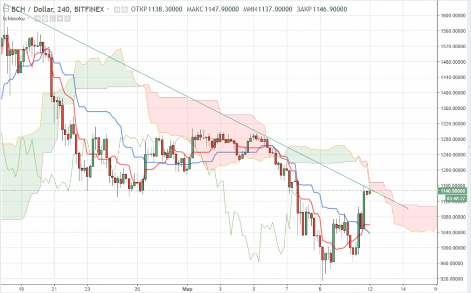 Bitcoin Cash прогноз и анализ курса на 12 марта 2018