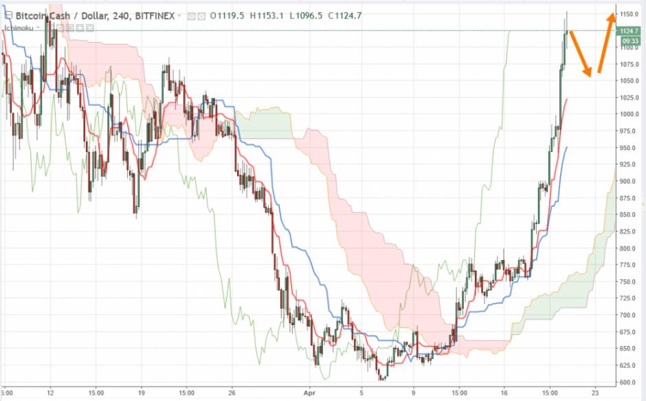 Bitcoin Cash прогноз курса BCH/USD и аналитика на 21 апреля 2018