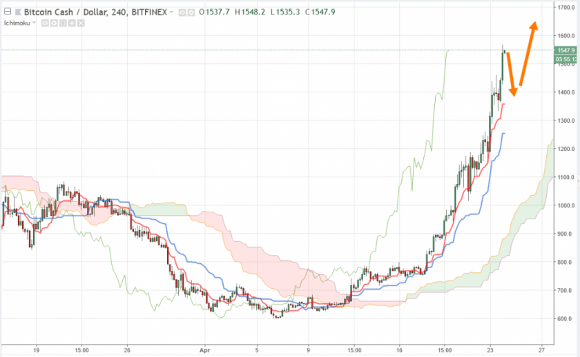 Bitcoin Cash анализ и прогноз BCH/USD на 24 апреля 2018