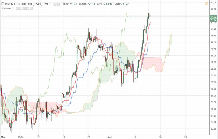 Brent прогноз цен на нефть 12 апреля 2018