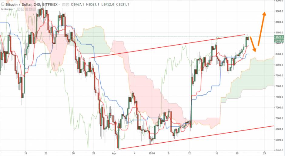 Bitcoin прогноз BTC/USD аналитика на 21 апреля 2018
