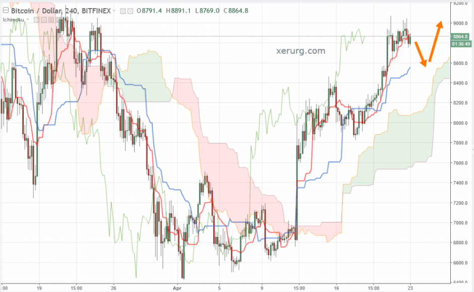 Bitcoin прогноз и аналитика BTC/USD на 23 апреля 2018