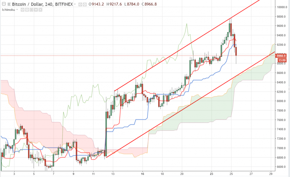 Bitcoin прогноз и аналитика BTC/USD на 26 апреля 2018