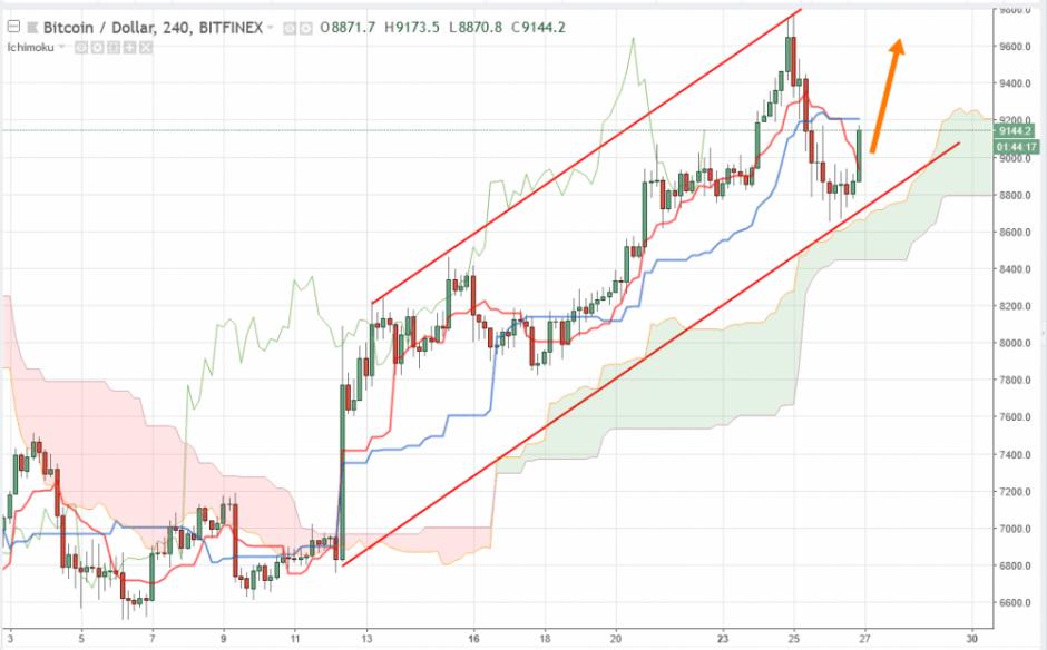 Bitcoin прогноз BTC/USD и аналитика на 27 апреля 2018