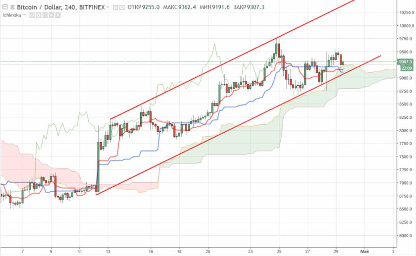 Bitcoin прогноз курса на сегодня 30 апреля, аналитика BTC/USD