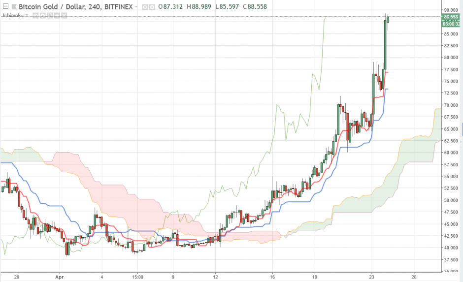 Криптовалюта Bitcoin Gold прогноз BTG/USD на 24 апреля 2018