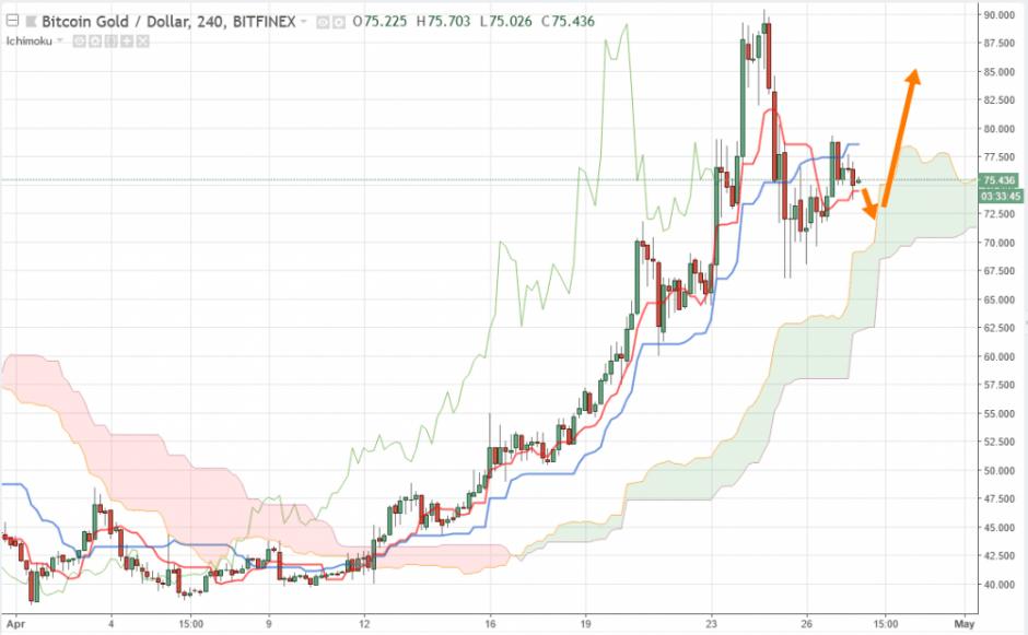 Криптовалюта Bitcoin Gold прогноз BTG/USD на 28 апреля 2018