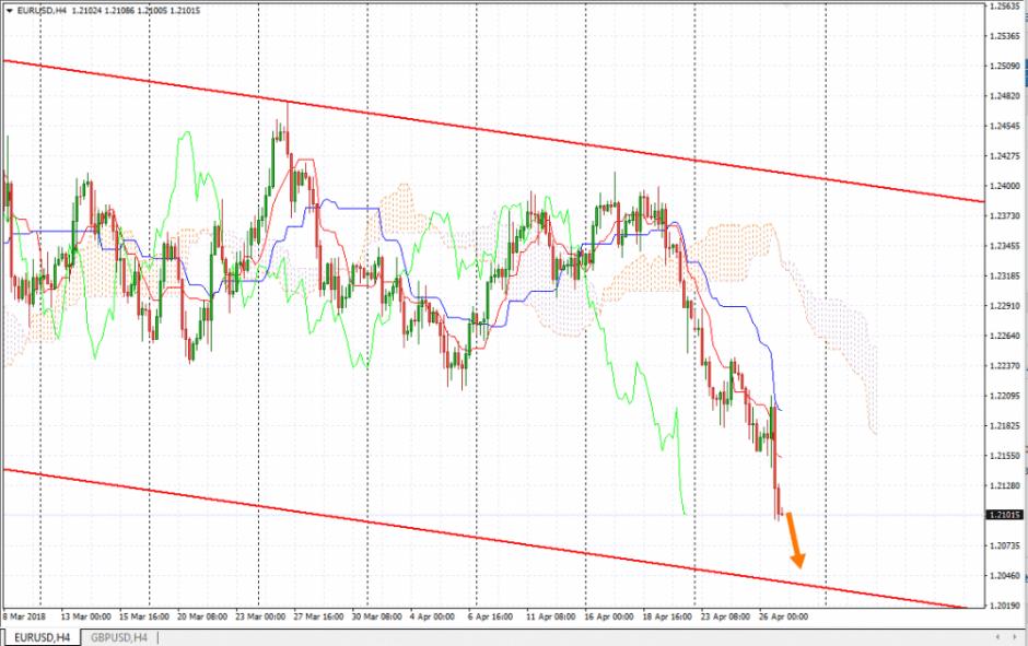 Евро Доллар Прогноз и анализ EUR/USD на 27 апреля 2018