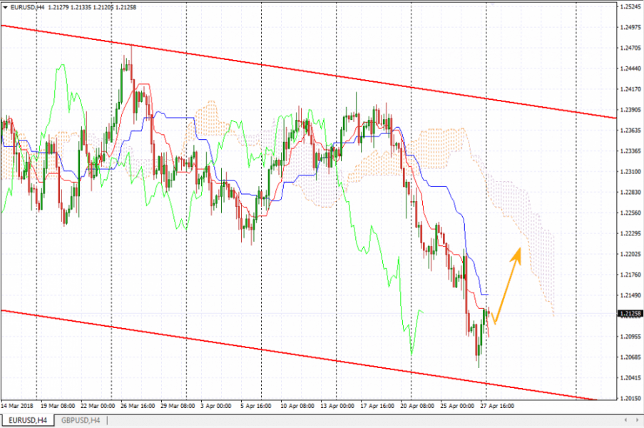 Прогноз Евро Доллар на сегодня 30 апреля 2018, анализ курса EUR/USD