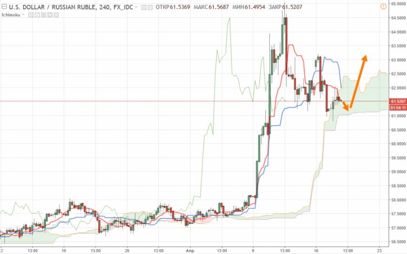 Российский рубль прогноз USD/RUB на сегодня 18 апреля 2018