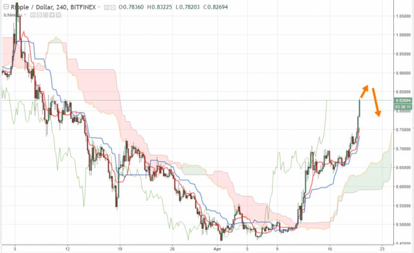 Ripple прогноз XRP/USD анализ Рипл на сегодня 20 апреля 2018