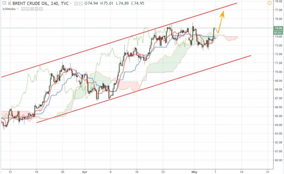 Цена на нефть Brent прогноз нефти сегодня 7 мая 2018