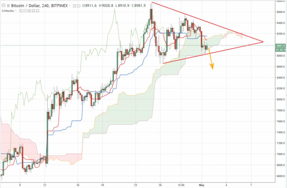 Bitcoin прогноз курса на сегодня 2 мая, аналитика BTC/USD