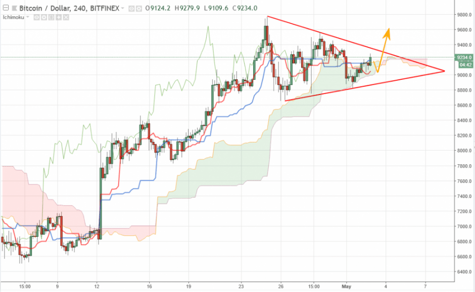 Bitcoin прогноз курса на сегодня 3 мая, аналитика BTC/USD