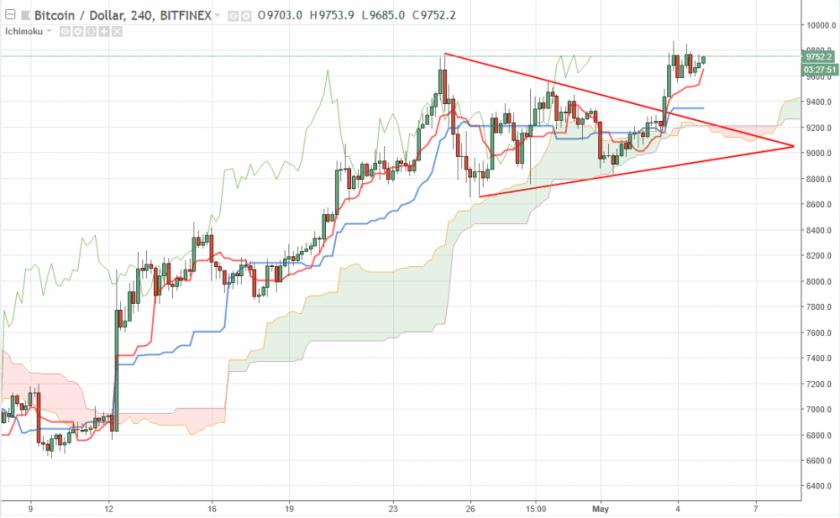 Bitcoin прогноз курса на сегодня 5 мая, аналитика BTC/USD