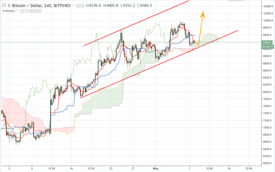 Bitcoin прогноз курса на сегодня 8 мая, аналитика BTC/USD