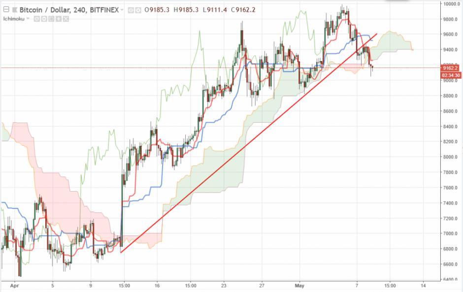 Bitcoin прогноз курса на 9 мая, аналитика BTC/USD