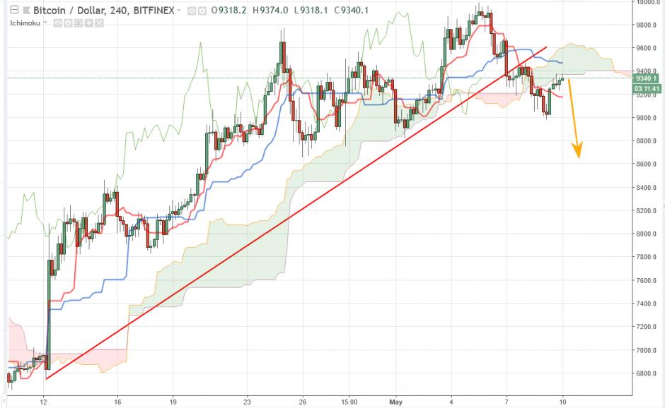 Bitcoin прогноз курса на 10 мая, аналитика BTC/USD