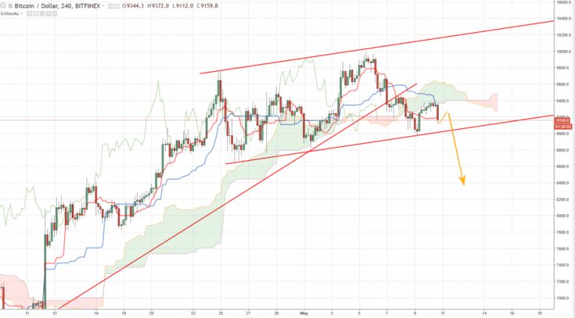 Bitcoin прогноз курса на 11 мая, аналитика BTC/USD