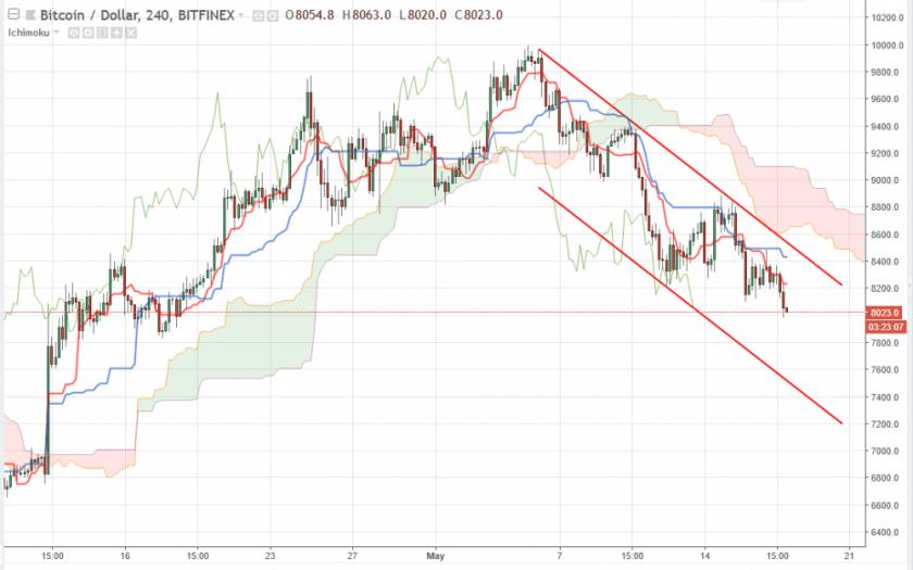 Bitcoin прогноз курса на 18 мая, аналитика BTC/USD