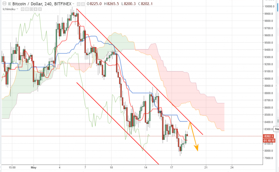 Bitcoin прогноз курса на 19 мая, аналитика BTC/USD