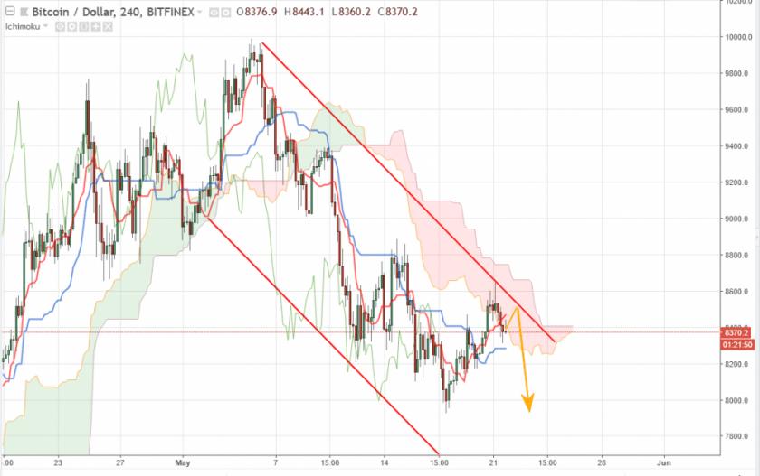 Bitcoin прогноз курса на сегодня 22 мая, аналитика BTC/USD
