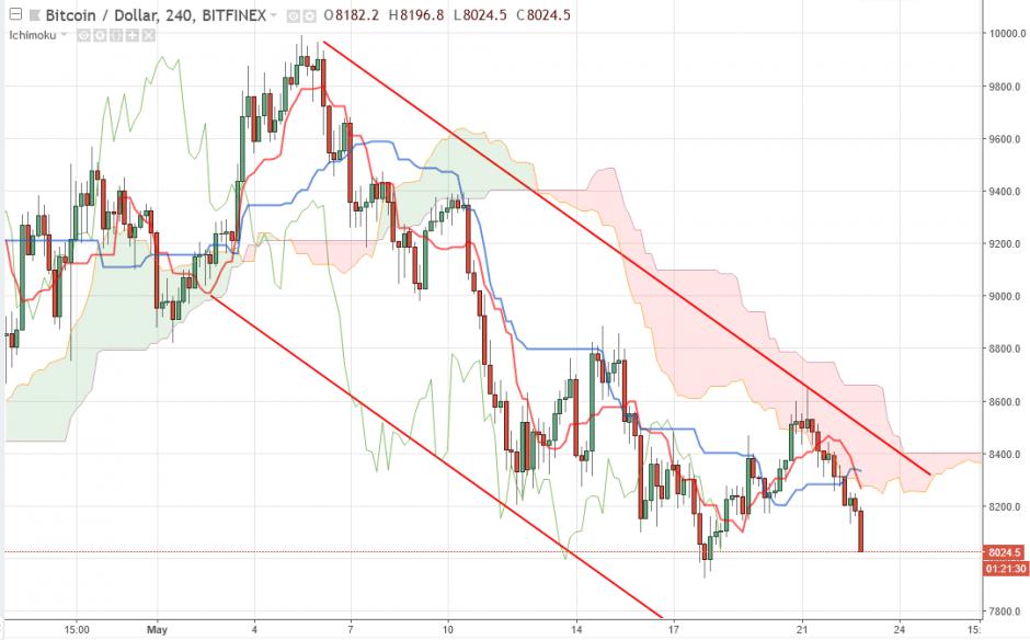 Bitcoin прогноз курса на 23 мая, аналитика BTC/USD