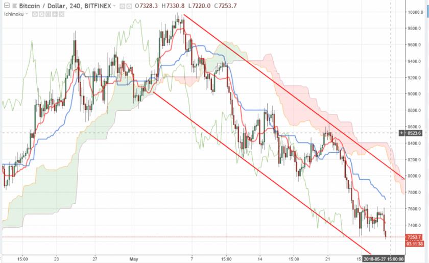 Bitcoin прогноз и аналитика BTC/USD на 27 мая 2018