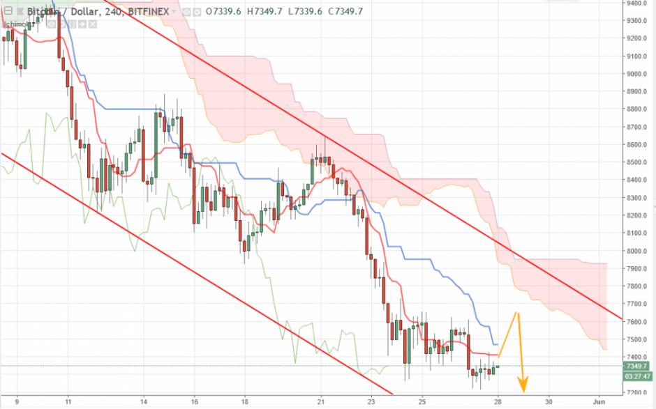 Bitcoin прогноз курса на сегодня 28 мая, аналитика BTC/USD