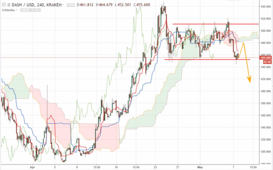 Dash прогноз и аналитика DASH/USD на 8 мая 2018