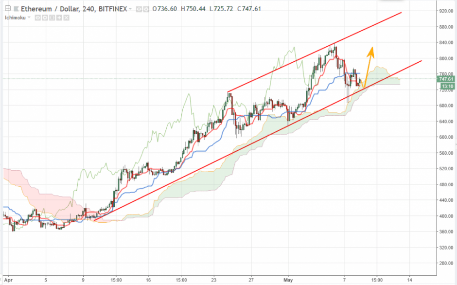 Ethereum прогноз на 9 мая, анализ курса ETH/USD