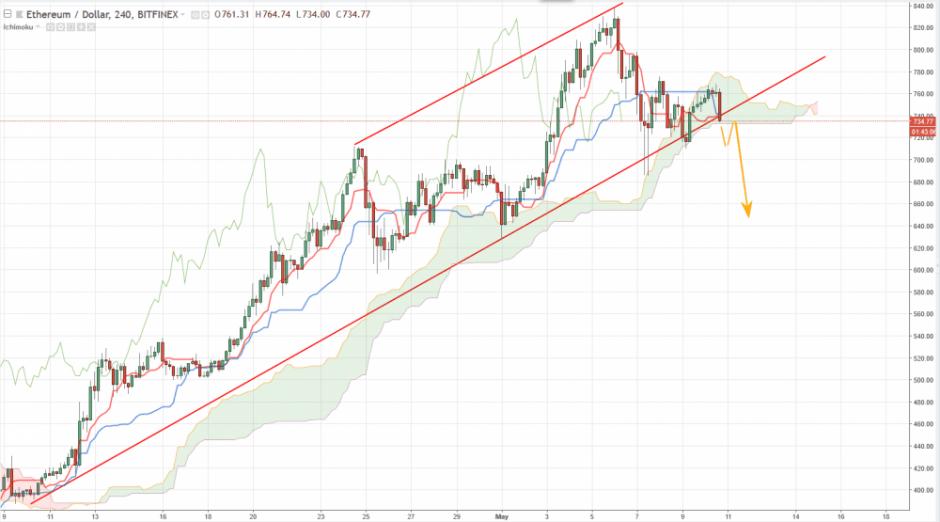 Ethereum прогноз на сегодня 11 мая, анализ курса ETH/USD